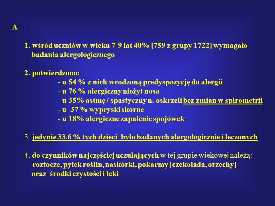 A 1. wśród uczniów w wieku 7-9 lat 40% [759 z grupy 1722] wymagało. badania alergologicznego. 2. potwierdzono: